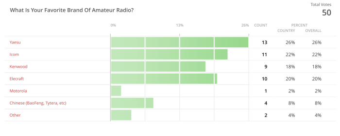 Poll Results Fav Brand Radio