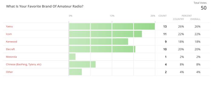 Poll Results Fav Brand Radio